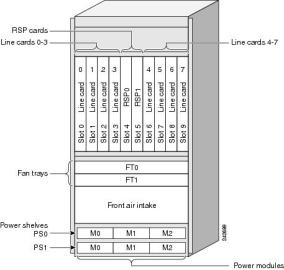 Маршрутизатор Cisco ASR-9010-DC-V2